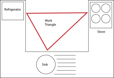 The kitchen work triangle